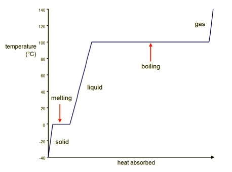 Heating Curve for Water Introduction to Chemistry