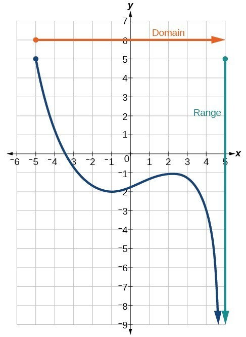 Determine Domain and Range from a Graph College Algebra