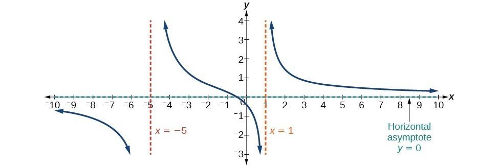 Horizontal Asymptotes and Intercepts College Algebra