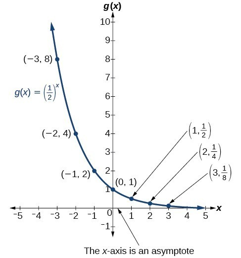 Characteristics of Graphs of Exponential Functions College Algebra