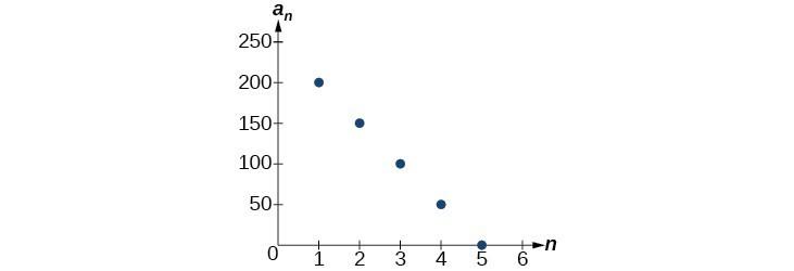 Formulas for Arithmetic Sequences College Algebra - arithmetic sequence example