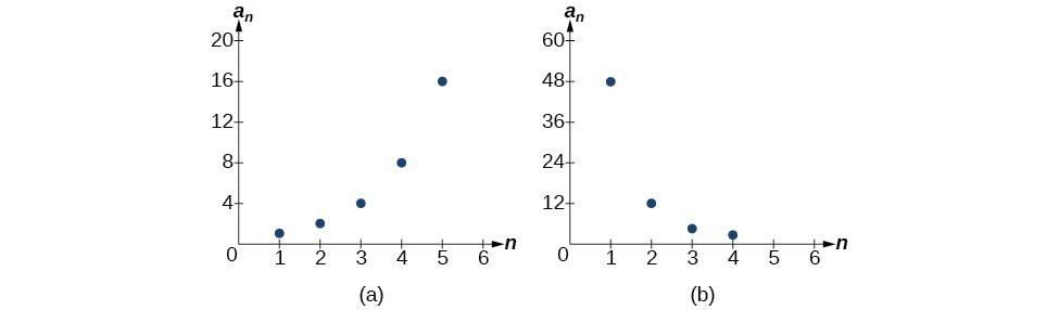 Geometric Sequences College Algebra