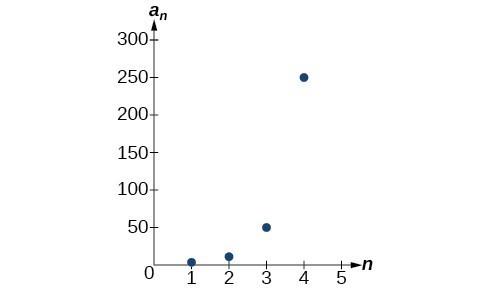 Explicit Formulas for Geometric Sequences College Algebra