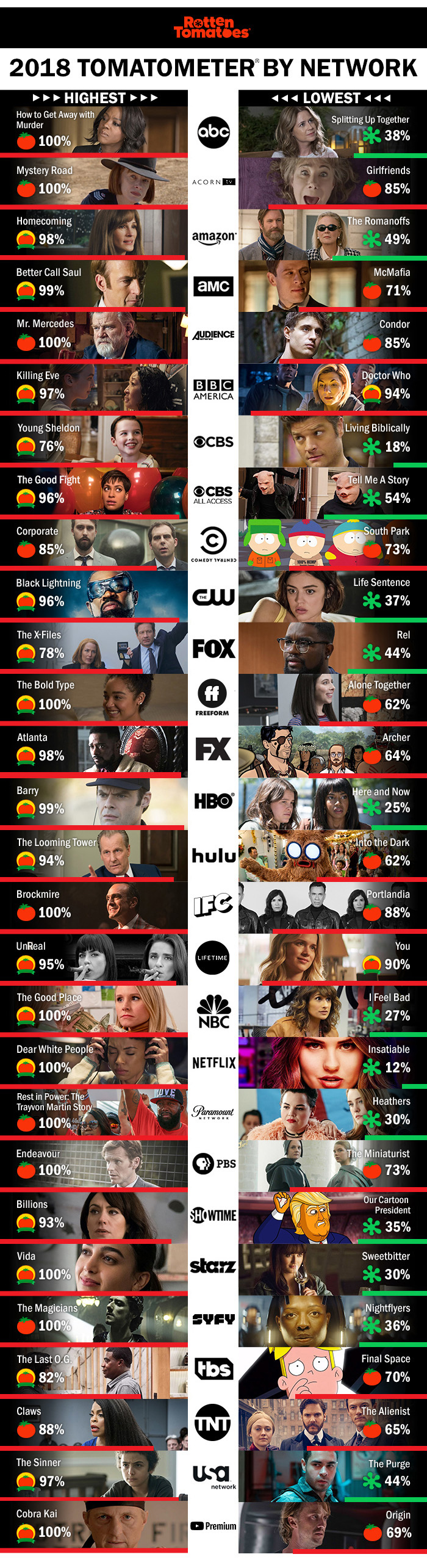 Television Series Of The Best And Worst Reviewed Television Series Of 2018 By Network