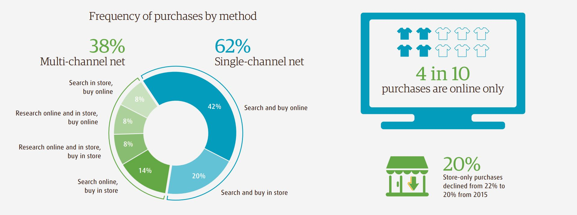 In Shop Online Store Three Fundamental Trends Shaping The Future Of Online Shopping