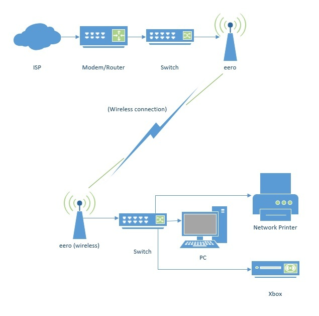 Using eero as a \