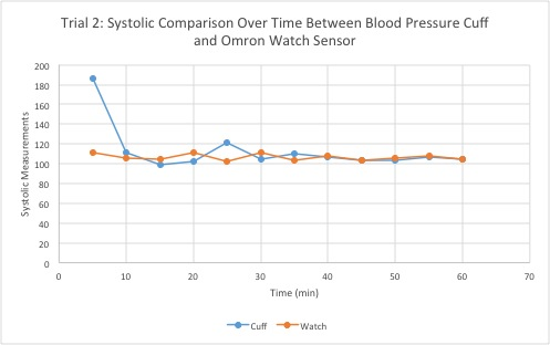 BME100 s2014T Group1 L3 - OpenWetWare - how to graph blood pressure over time