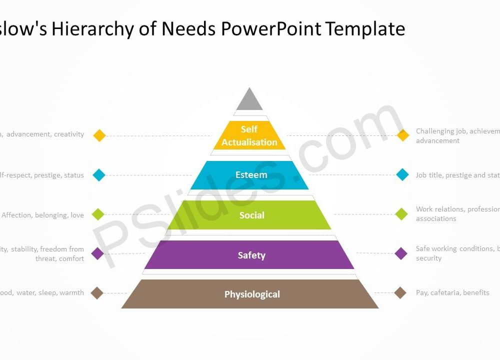 Maslow\u0027s Hierarchy of Needs PowerPoint Diagram - Pslides