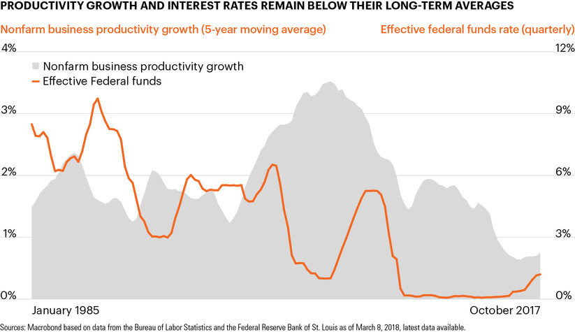 Chart of the week Sluggish productivity growth has helped keep - Rate Chart