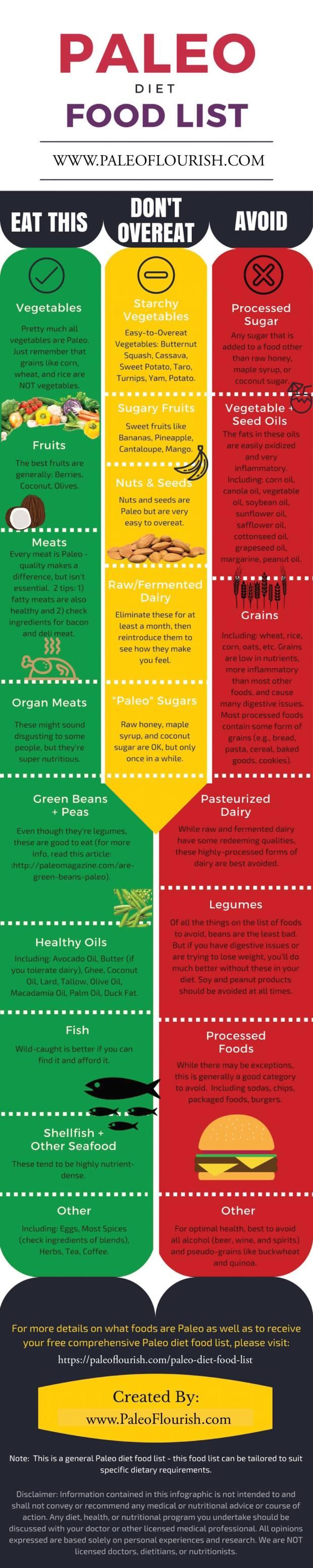 paleo diet foods list • real life eats