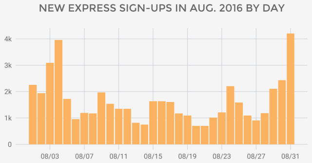 August express numbers
