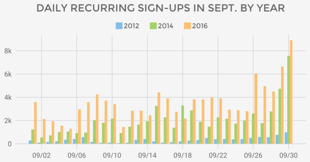 September recurring numbers