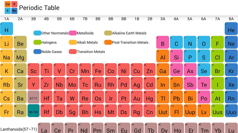 Beautiful How Elements Are Organized Lesson 0775 Tqa Explorer