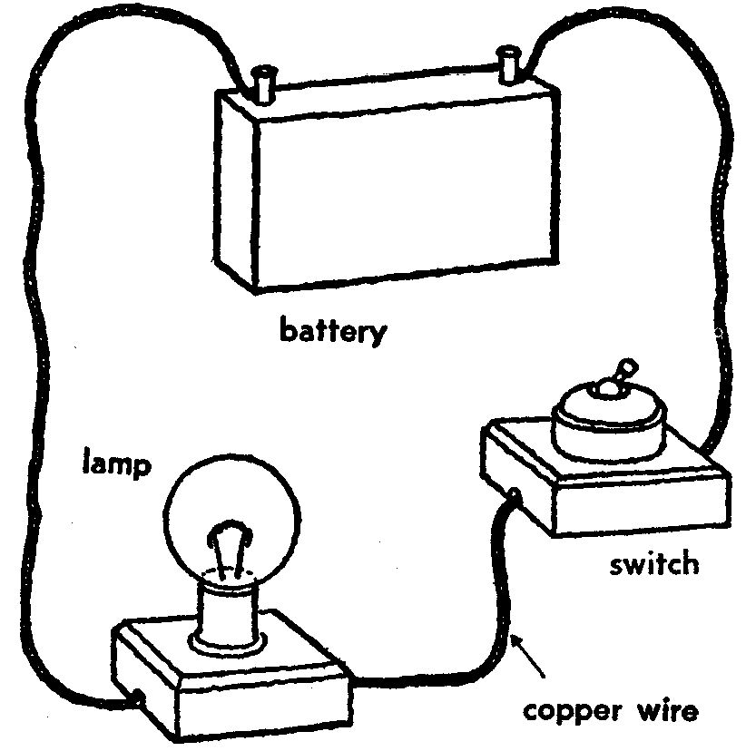 scienceatscene basic electrical circuits