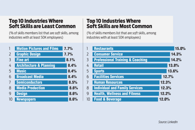 Employers Seek Hires With Soft Abilities Like Attitude, Teamwork - soft skills list