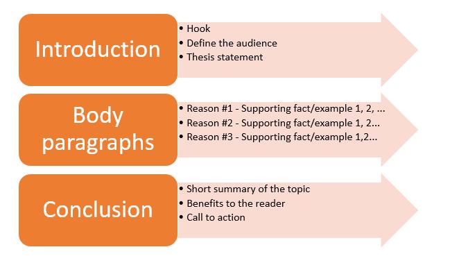 example of persuasive essay outline
