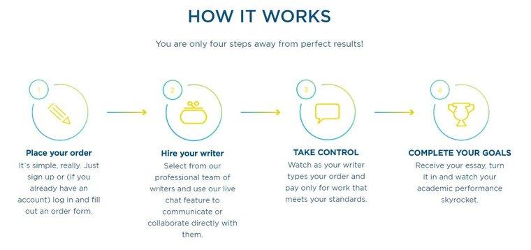 EduBirdie Business Plan Writers Pro Writing Services - EduBirdie - professional business plan