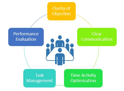Importance of Compliance for Employee Management in your organization