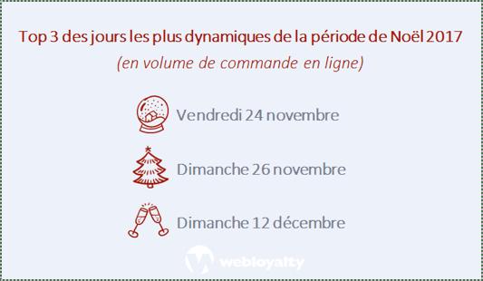 Webloyalty_Bilan-des-achats-de-Noel