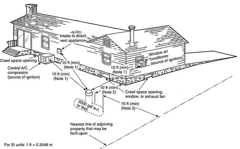 piping diagram of an underground tank