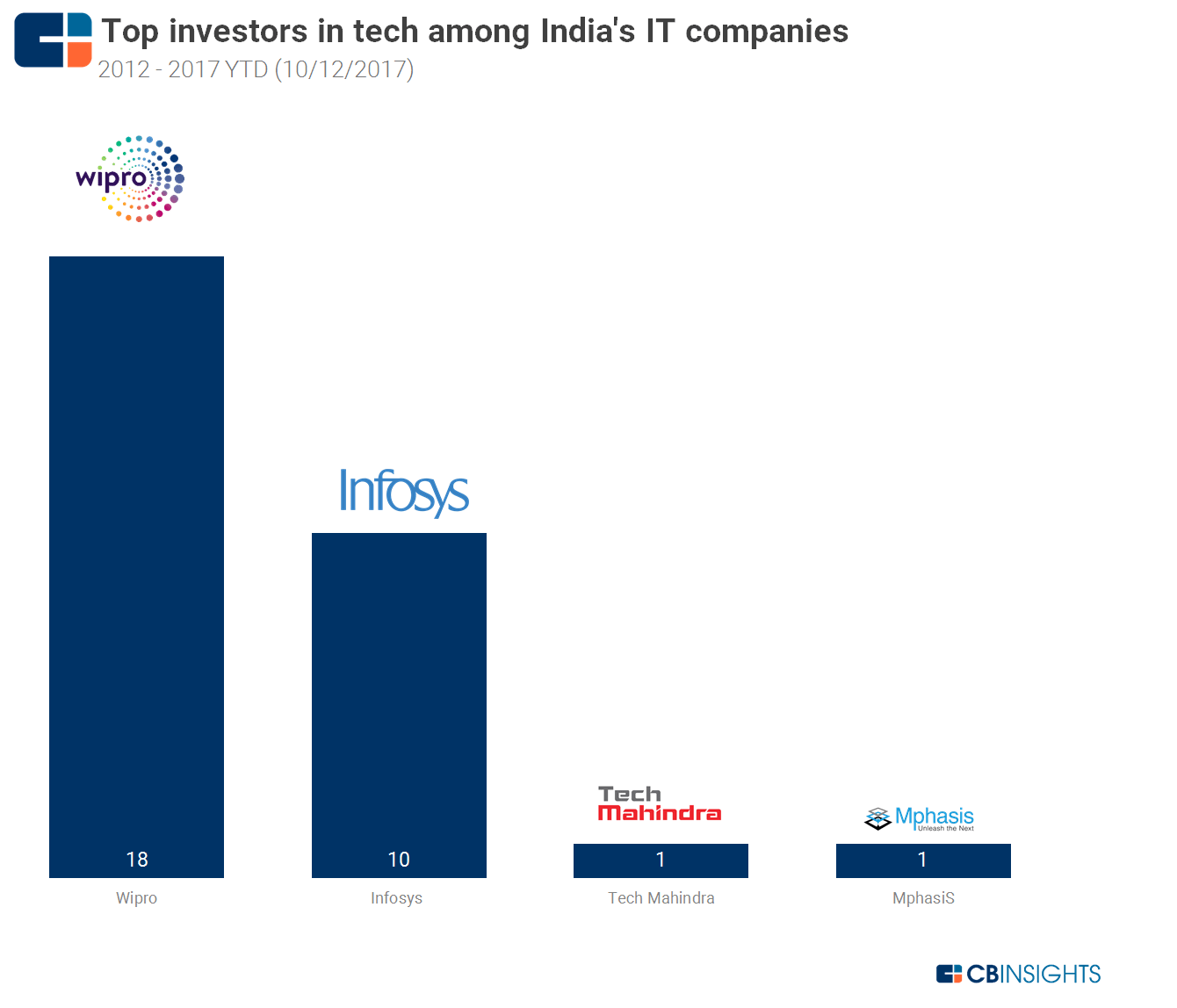 Invest Companies India S It Giants Are Investing And Acquiring To Catch Up With