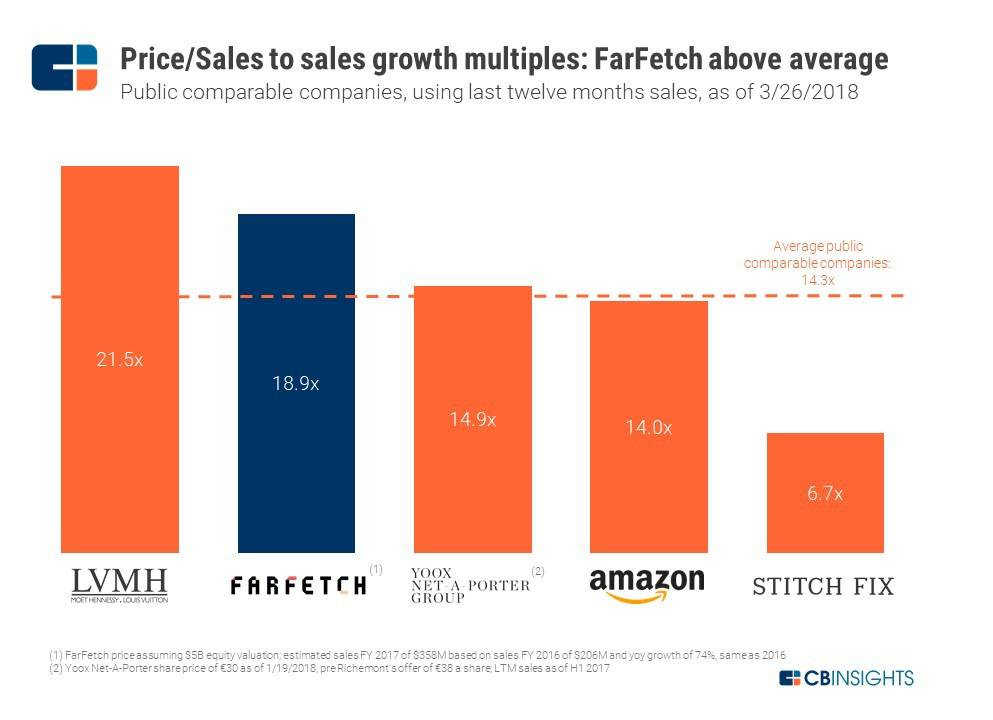 Why A Potential $5B Valuation At IPO For Luxury Unicorn FarFetch May