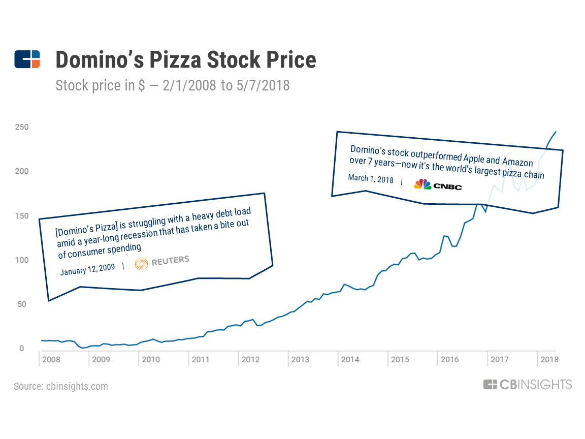 Dominos Easy As Pie How Domino S Is Dominating The Global Pizza Market