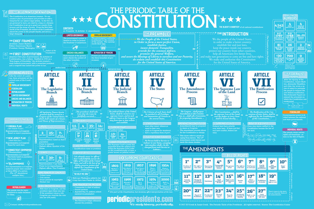 Periodic Table of the Constitution Chart, Social Studies Teacher\u0027s