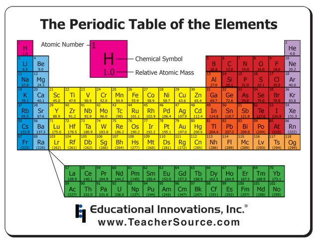 Chemistry Periodic Table Mousepad