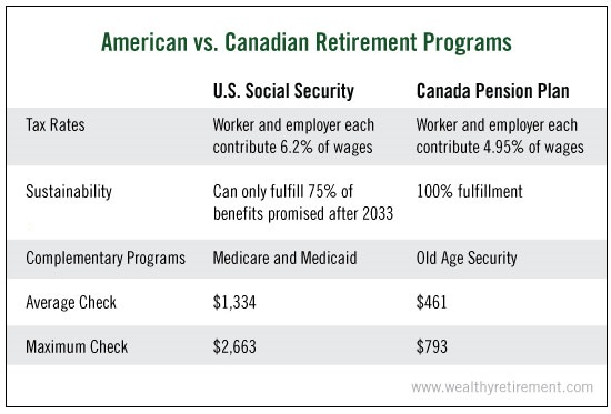 Pension Shortfall Frantic Retirees Hunt for Alternative Income - retirement programs
