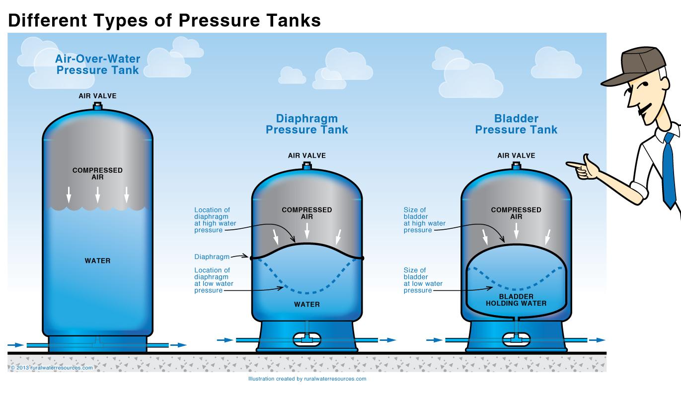 Copper Water Storage Tank - Listitdallas