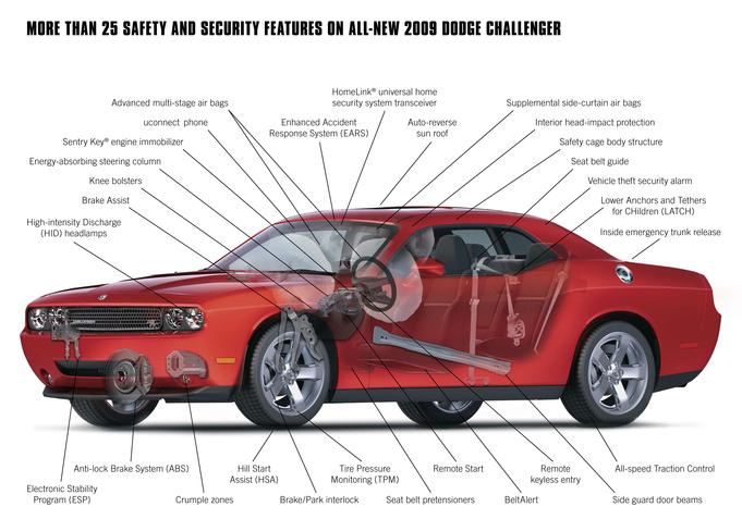 Dodge Challenger Engine Diagram Wiring Schematic Diagram