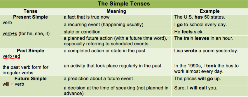 Verb Tenses Guides
