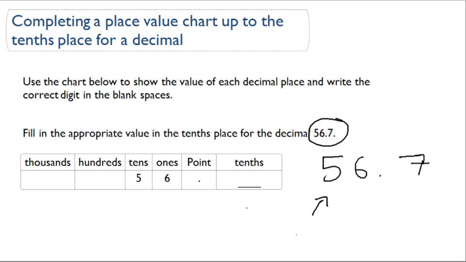 Place Value Charts to Tenths ( Video ) Arithmetic CK-12 Foundation