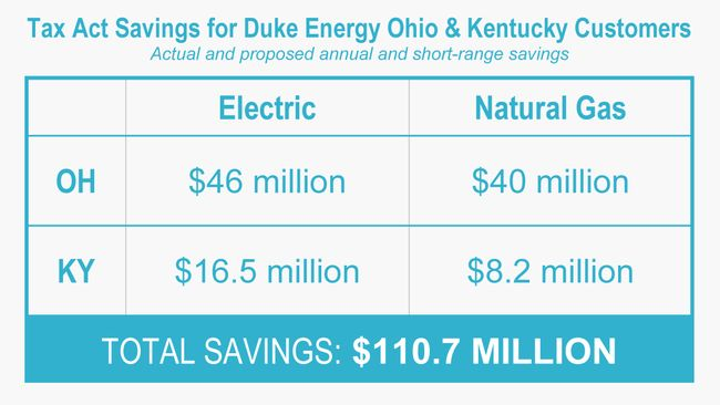 Duke Energy programs available to help manage energy bills in Ohio