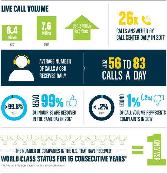 VSP Global® Call Centers Awarded Top Honors in World Class Customer