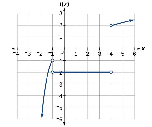 Algebra and Trigonometry - Domain and Range