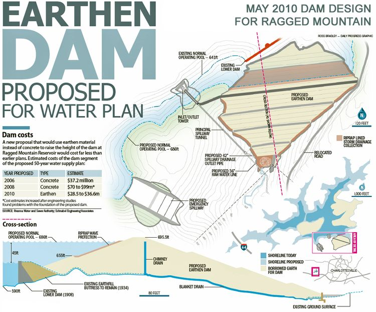 Earthen Dam Proposed For Water Plan Charlottesville Tomorrow