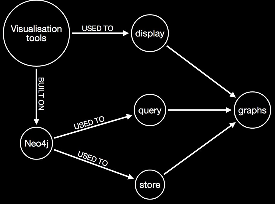 Database and Graph Visualization Tool Neo4j