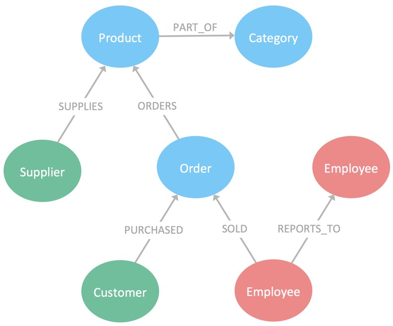 Properties The Heart of Graph Databases - Neo4j Graph Database Platform