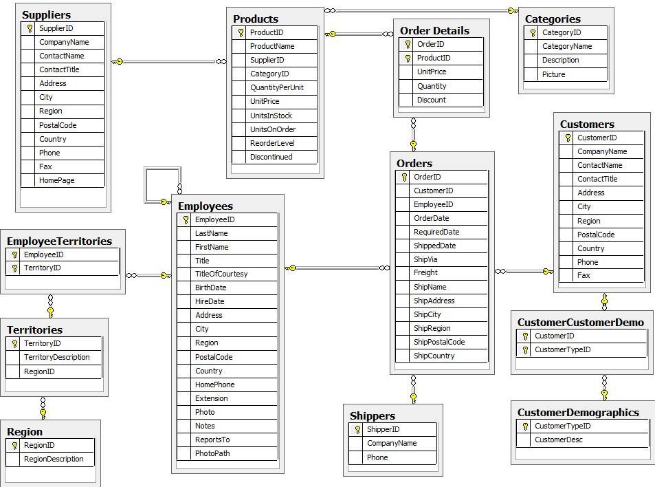 For Relational Database Developers A SQL to Cypher Guide