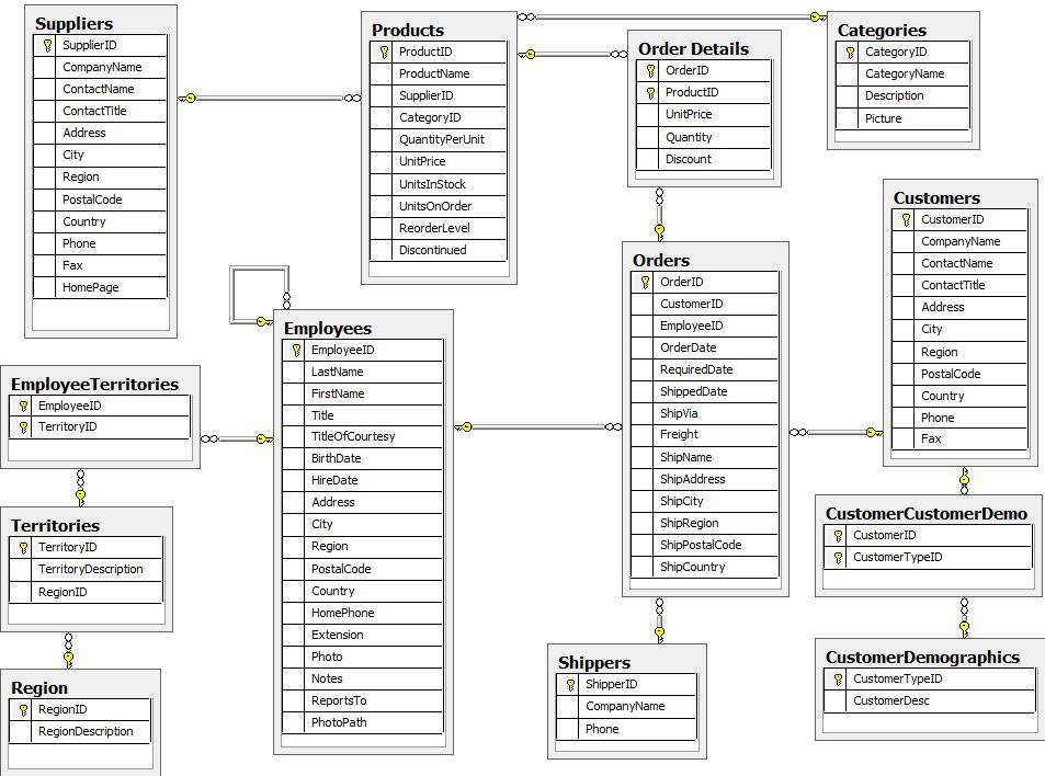 diagram entity diagram examples
