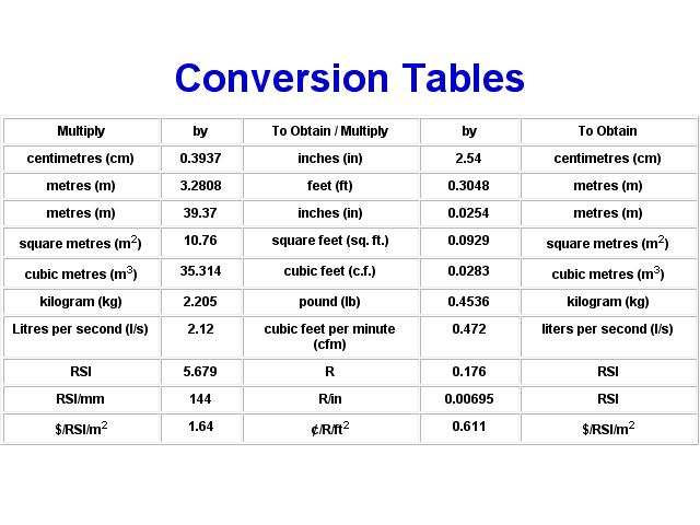 Conversion Table Metric Imperial