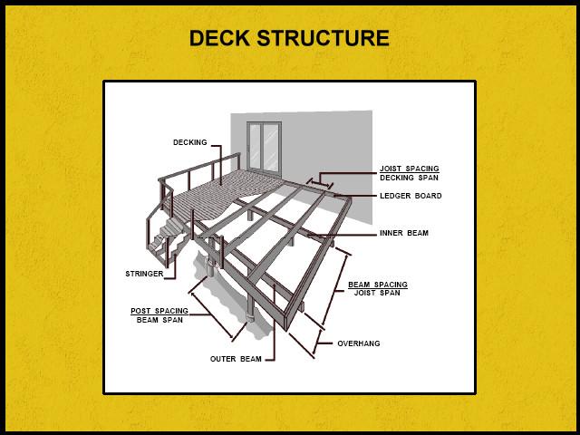 Deck Span Tables