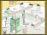 Balancing Forced Air Heating & Air Conditioning Air Flow