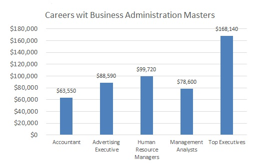 Best Online Master Degree in Business Administration
