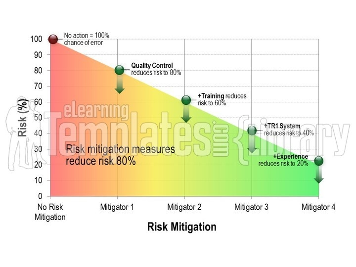 Risk Matrix Graphic for PowerPoint Presentation Templates