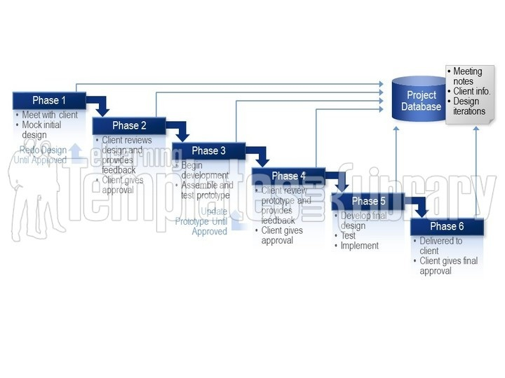 Waterfall Diagrams Graphic for PowerPoint Presentation Templates - diagrams template