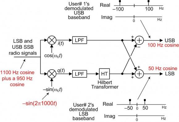 Understanding the \u0027Phasing Method\u0027 of Single Sideband Demodulation