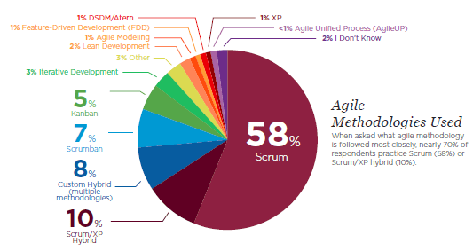Scrum Market Share.PNG